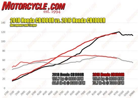 Name:  082118-2019-Honda-CB1000R-hp-torque-dyno-546x388.jpg Views: 290 Size:  41.6 KB