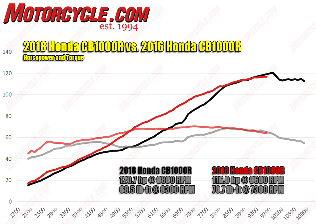 Name:  082118-2019-Honda-CB1000R-hp-torque-dyno.jpg Views: 468 Size:  331.9 KB
