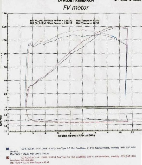 back from dyno ! fitted power commander, read results